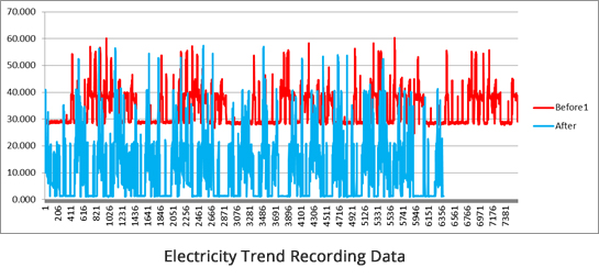 Energy Savings Systems recording data